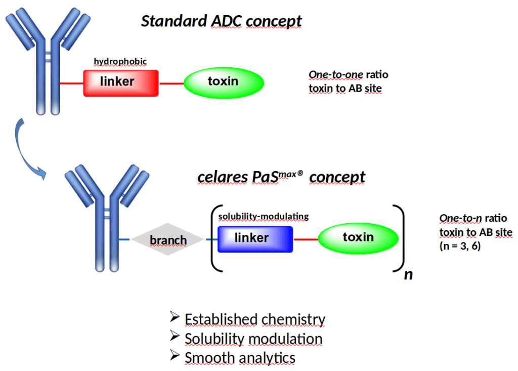 Comparision of standard ADC concept and PaSmax® concept